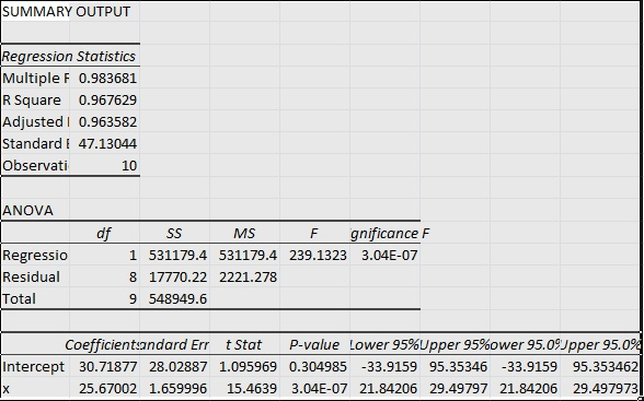 linear regression with excel 2010 code blog. Black Bedroom Furniture Sets. Home Design Ideas