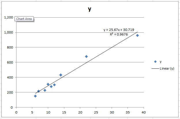 Linear regression with excel 2010 code blog and there you have it linear regression done simply in excel 2010 you should notice that the formula given uses the values obtained in the summary output ccuart Images